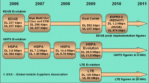 LTE 1800, 800 and TDD all gaining ground - GSA report