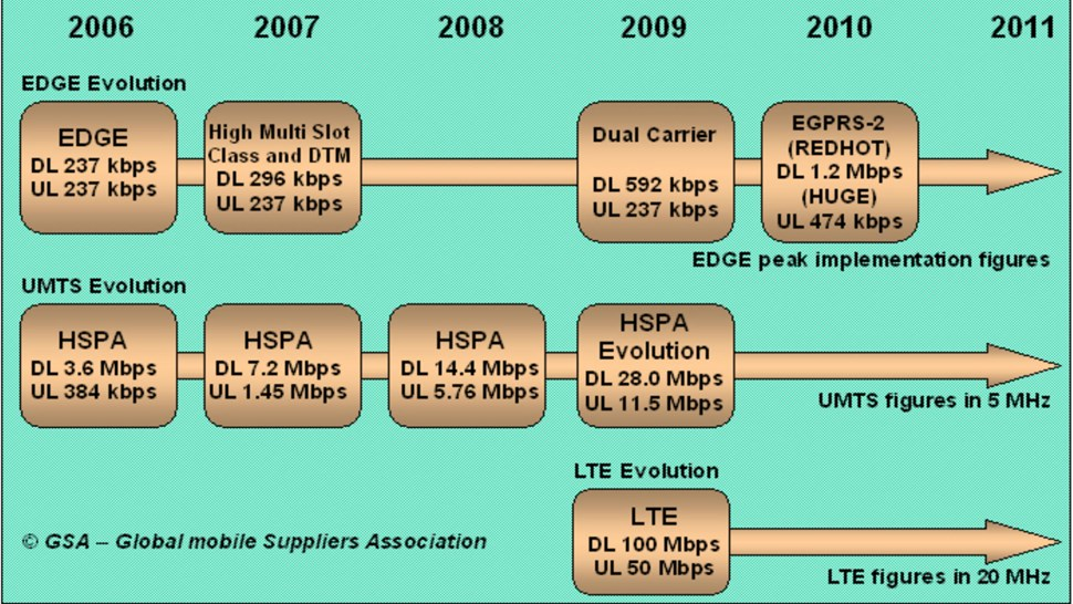 3G_GSM_to_LTE_roadmap