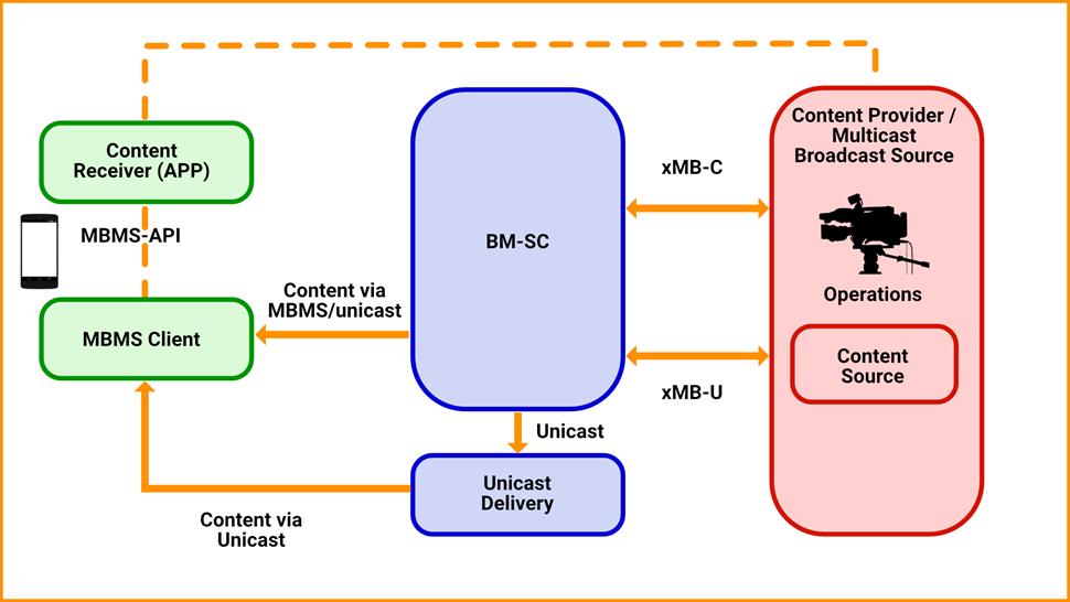 3GPP-TV-graphic