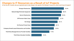 Research shows IoT impact on IT infrastructure from Edge to Cloud