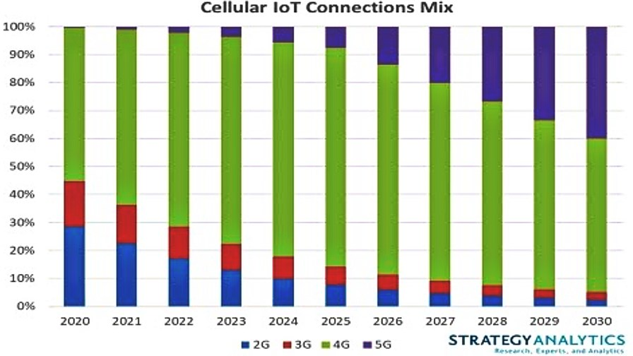 Cellular IoT Connections Mix - Source: Strategy Analytics