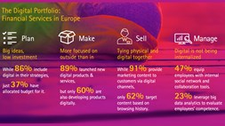 European financial companies not executing on their digital strategies