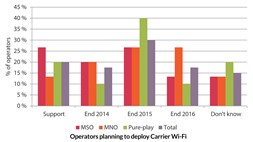 Voice services and smart cities becoming increasingly important in the move towards Carrier Wi-Fi