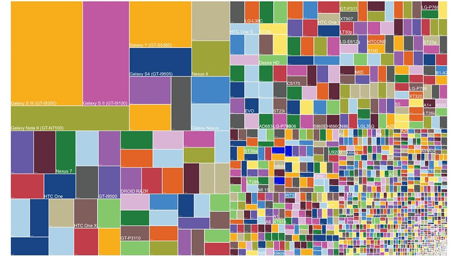 © Open Signal: 11,868 distinct Android devices