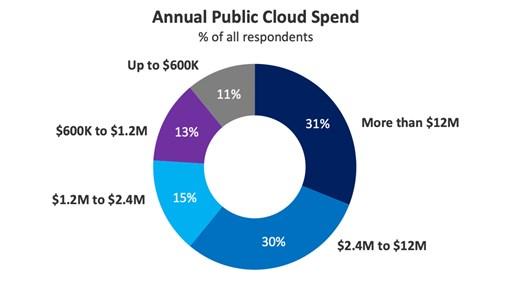 Annual Public Cloud Spend. Source: Flexera