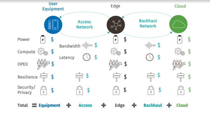 Preparing for Edge Cloud:  Source Appledore Research