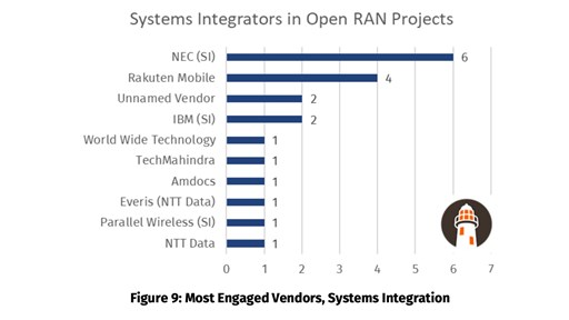 From the Appledore Research report, Who's Winning in Open RAN?