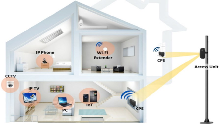 5G Fixed Wireless Access.  Source: Samsung Electronics