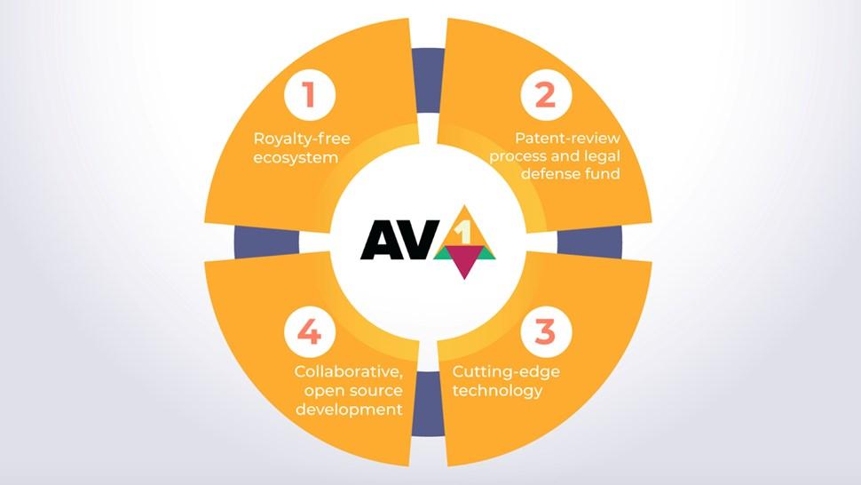 AV1-graphic