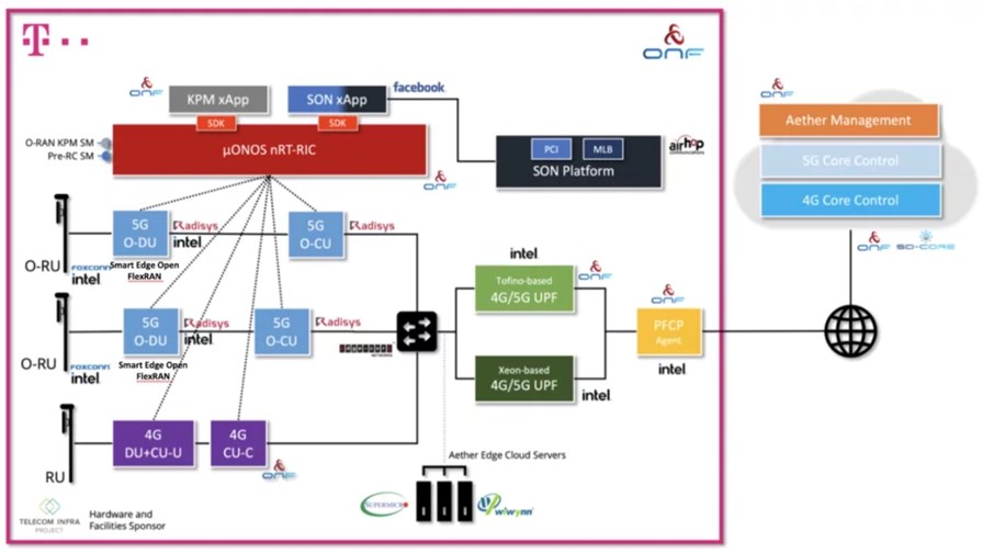 The Berlin SD-RAN Open RAN Trial network architecture: Image courtesy of the ONF.