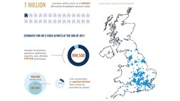 Altnets are building up to pass half the UK's population by 2025