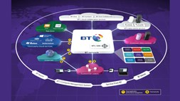 BT launches global intelligent WAN as part of its SDN strategy