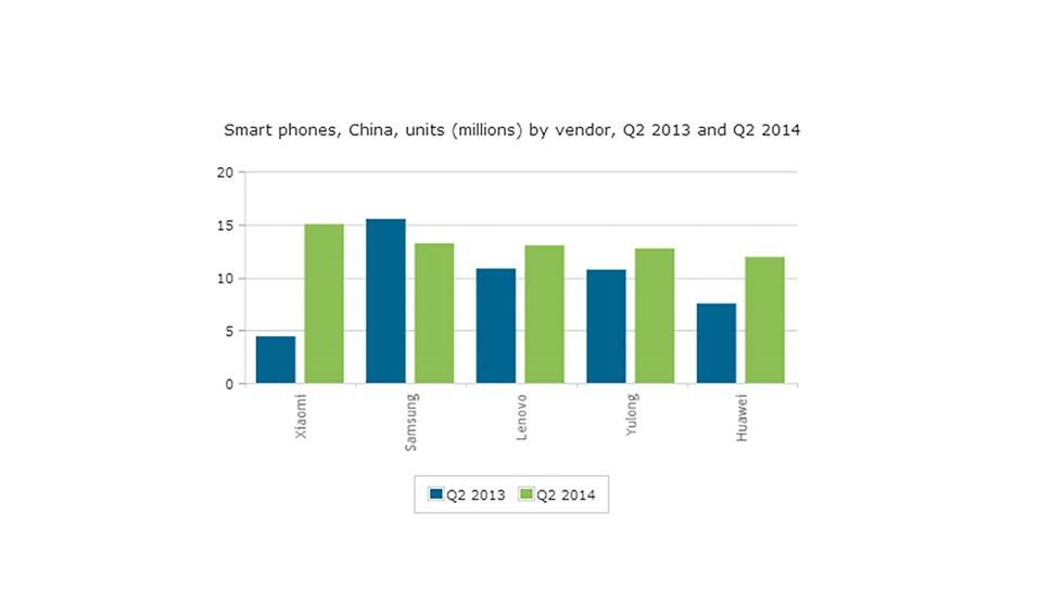 Canalys China chart 2