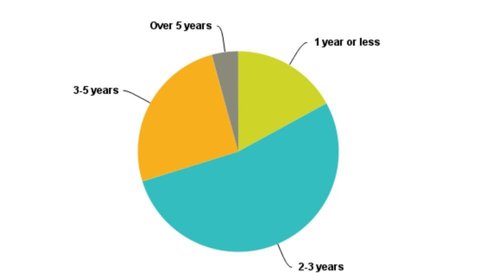 Chart_Q4