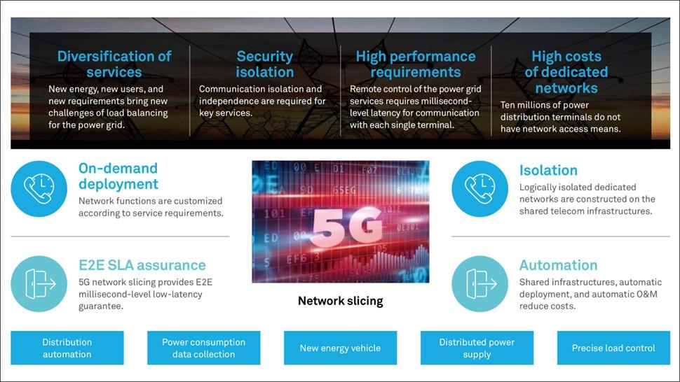 China Telecom Smart Grid