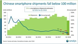 Slip-sliding away: the bottom drops out of China's huge smartphone market