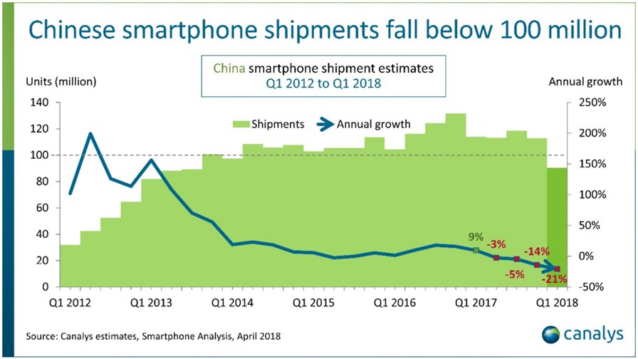 China's smartphone shipments.  Source: Canalys