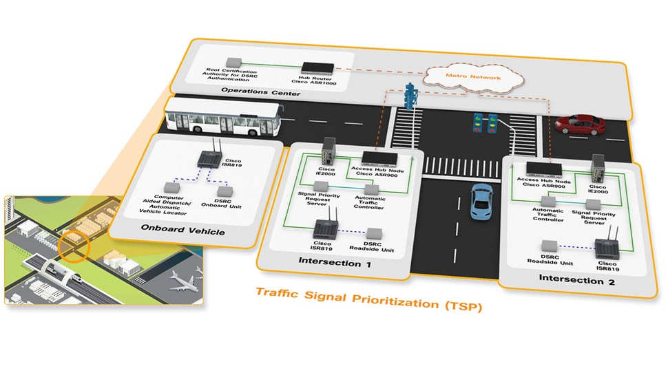 Cisco-IoT-System