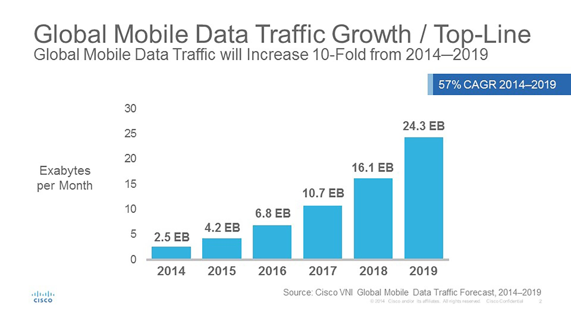 Cisco predicts 292 exabytes of mobile data by 2019