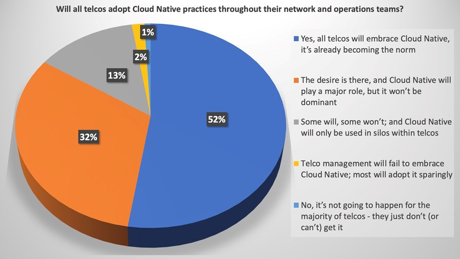 Cloud Native Telco Summit 2021 attendee poll result