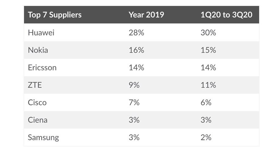Worldwide telecom equipment vendor rankings. Source: Dell'Oro