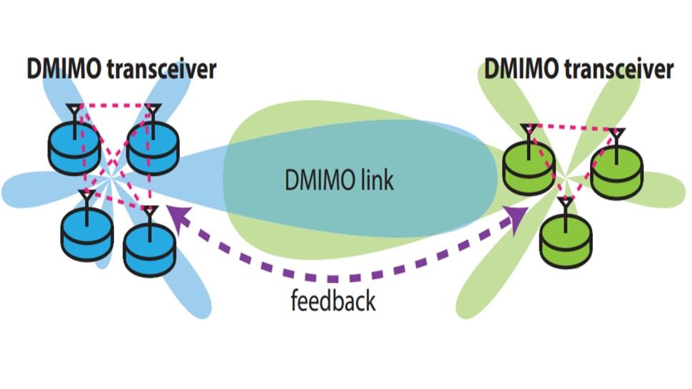 DMIMO-diag