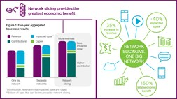 Ericsson and BT conclude that 5G network slicing brings economic benefits to telcos