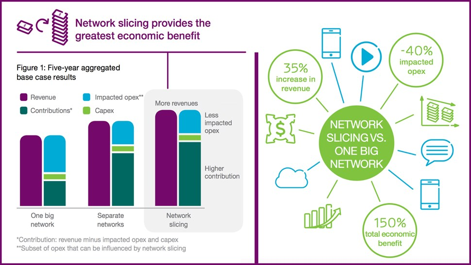 Ericsson BT Network Slicing