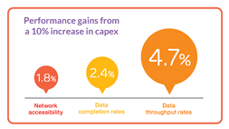 Increase network capex by 10% and gain 5.5% in service revenues