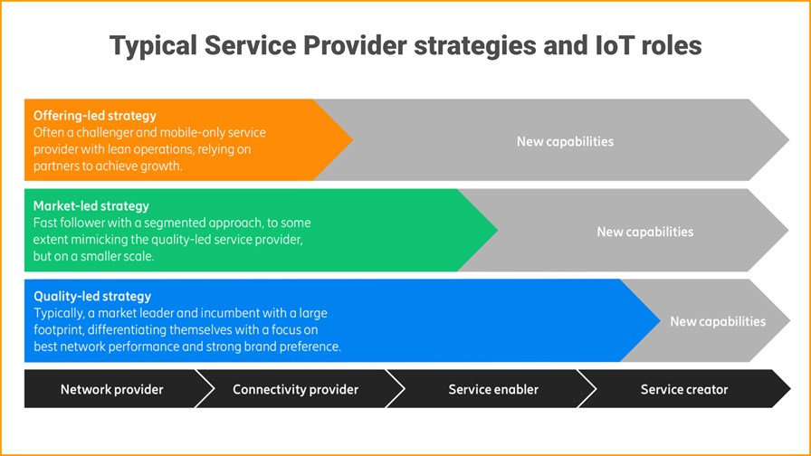 Tv Service Providers >> Ericsson finds telcos lack a well-defined IoT strategy, IoT | TelecomTV