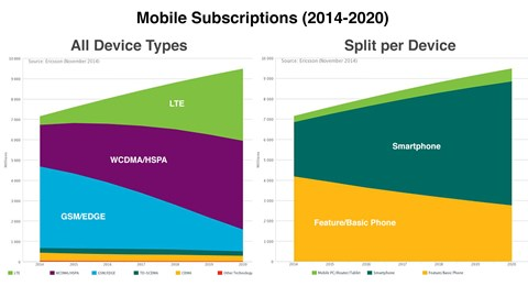 For mobile, the only way is up, as Ericsson plots a course for 2020