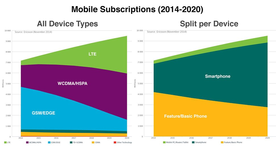 Ericsson-Mobile-chart