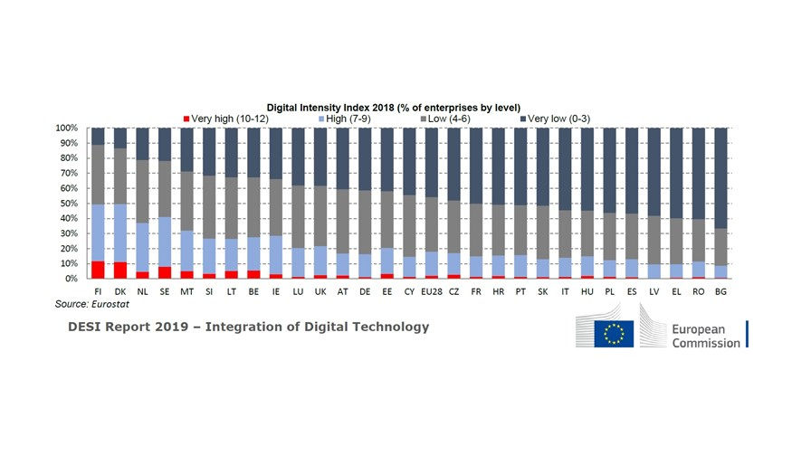 via European Commission (Jun-19)
