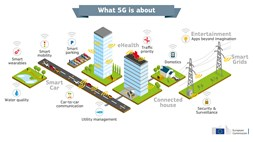 EU launches major industry-wide consultation on 5G