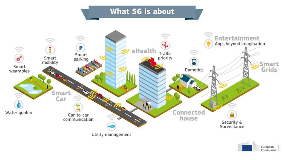 EU vision for 5G