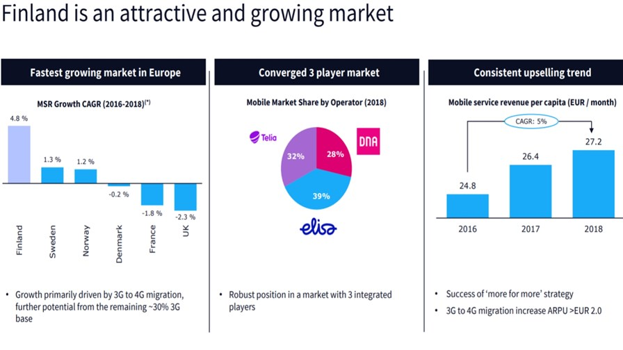 Finland's three player market  Source: Telenor