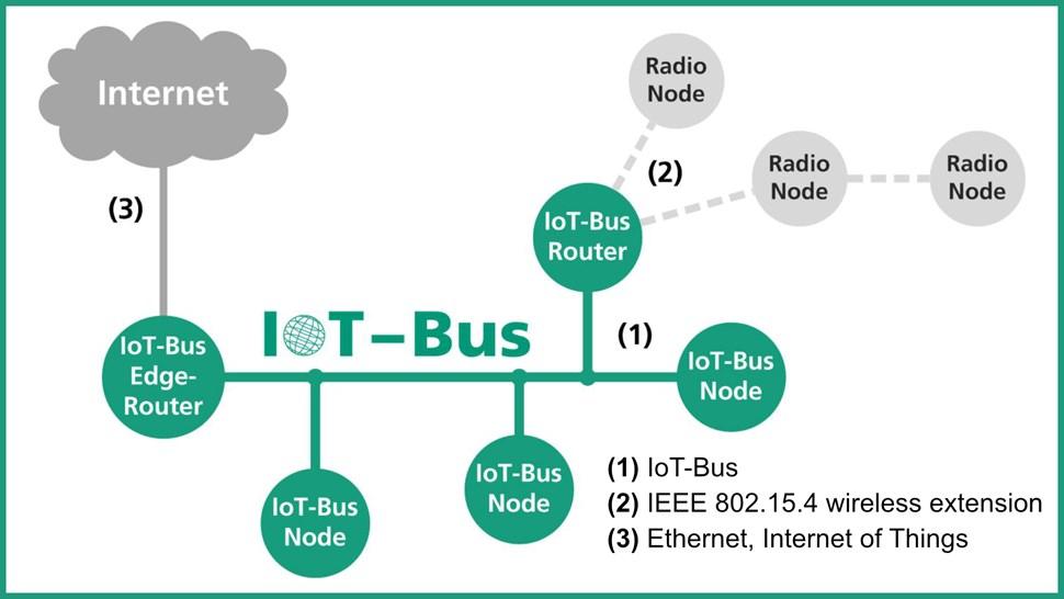 Fraunhofer-IoT-Bus v2