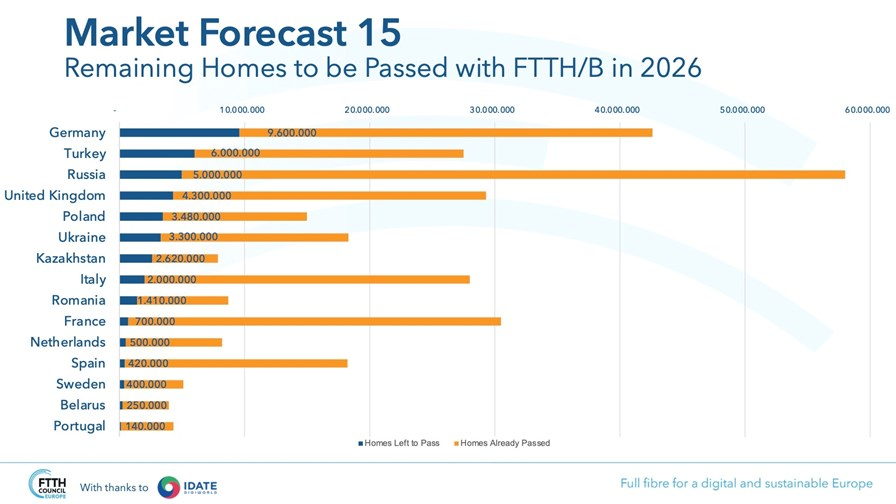 Source: FTTH Council Europe, FTTH Forecast for Europe