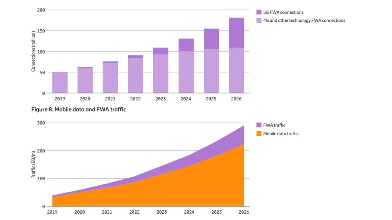 Mobilitätsbericht von Ericsson: FWA
