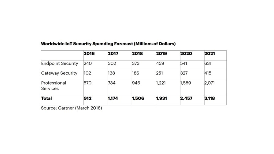 Global IoT security spending forecast, via Gartner