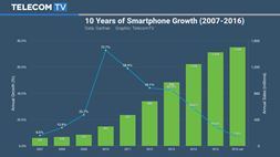 Smartphone growth continues to slow as maturity approaches