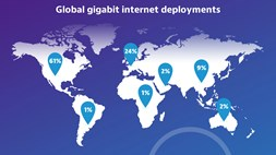 How 'giga' is your country? New monitor to track the trend to 1 gigabit/s access