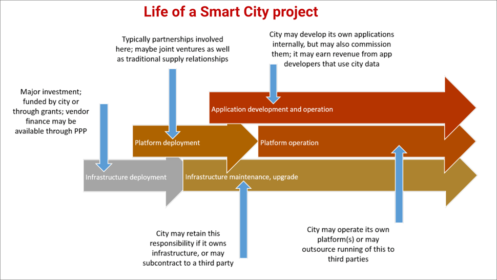 GSA Smart City graphic