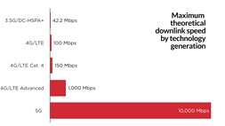 The GSMA enters the 5G debate, setting out its view on the evolution of cellular
