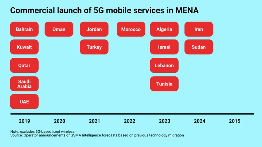 © GSMA (adapted by TTV)