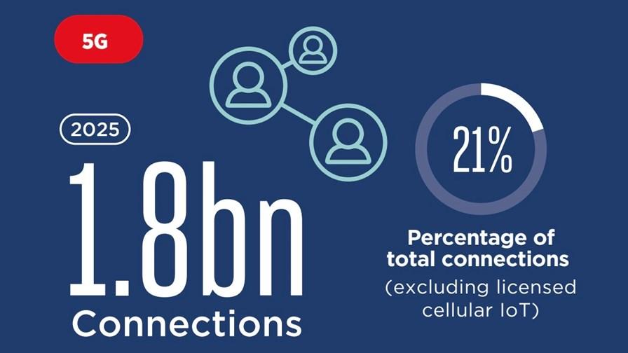 Source: GSMA Mobile Economy 2021 report