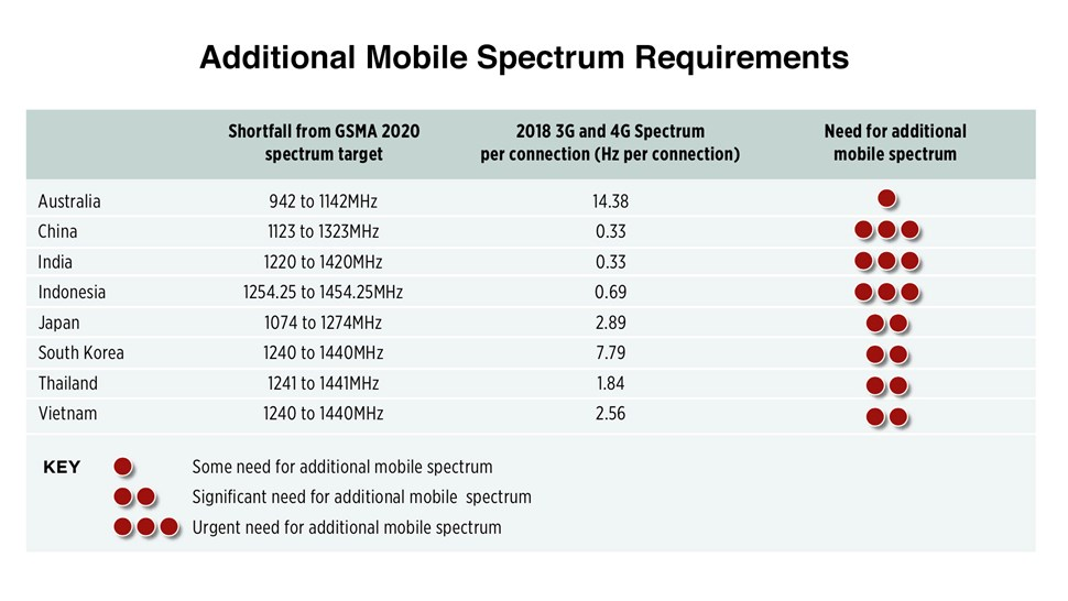 GSMA Spectrum graph