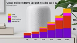 Apple to launch HomePod into a dumb home market