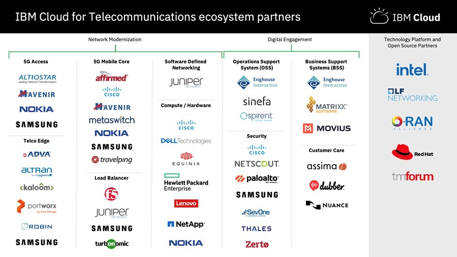 IBM unveils its Cloud for Telecoms and an impressive posse of partners
