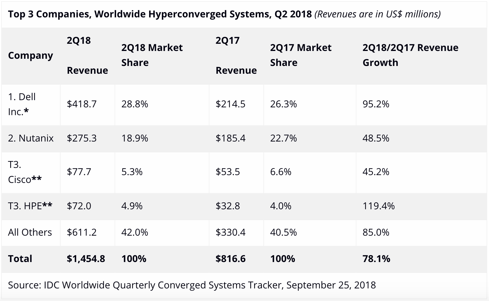 **Top 3 Companies, Worldwide Hyperconverged Systems, Q2 2018** *(Revenues are in US$ millions)*